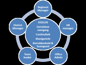ATALIAN België HR overname staff