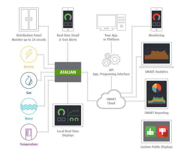 Advance Monitoring System