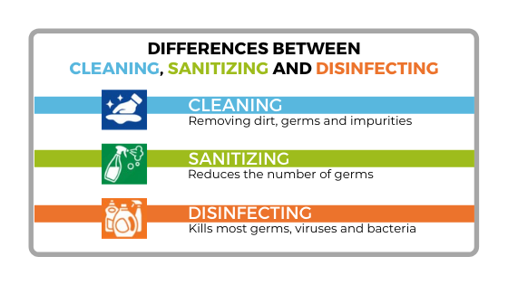 Differences between clean, sanitise and disinfect