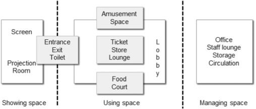 Figure 1 - Spatial composition of a modern movie theater