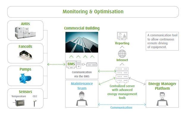 Energy management Flow